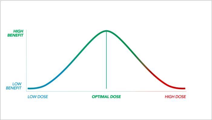 Microdosing, Balancing ratios and Raw Cannabinoids